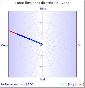 Graph du vent non disponible