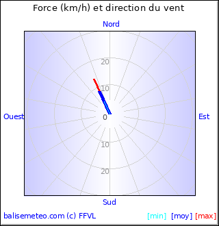 Graph du vent non disponible