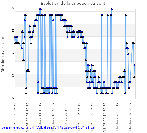 Balise FFVL Villard-de-lans direction du vent sur 48h