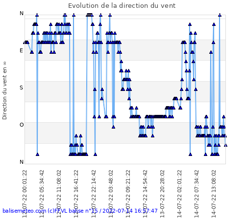 Balise ffvl du Moucherotte (Isere) orientation du vent sur 48h