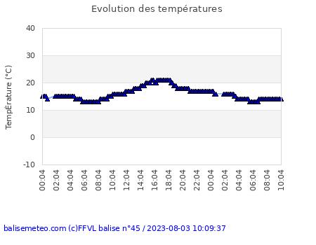 température balise historique
