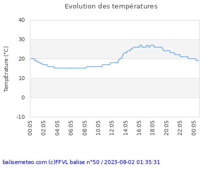 Historique des températures