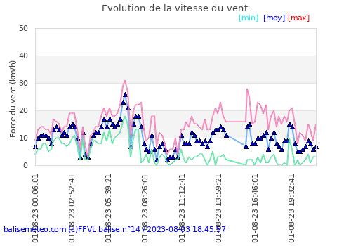 Balise meteo FFVL Cote 2000 de Villard-de-lans) vitesse du vent sur 48h